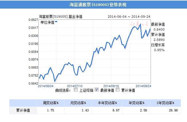 海富股票净值趋势